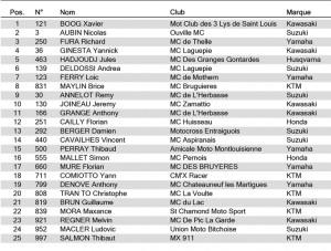 Listes-MX1-Groupe-A